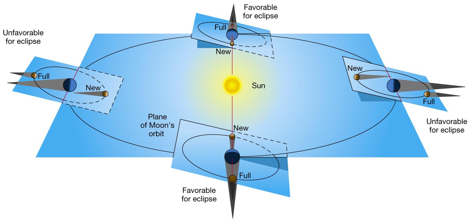 how to make a solar plane