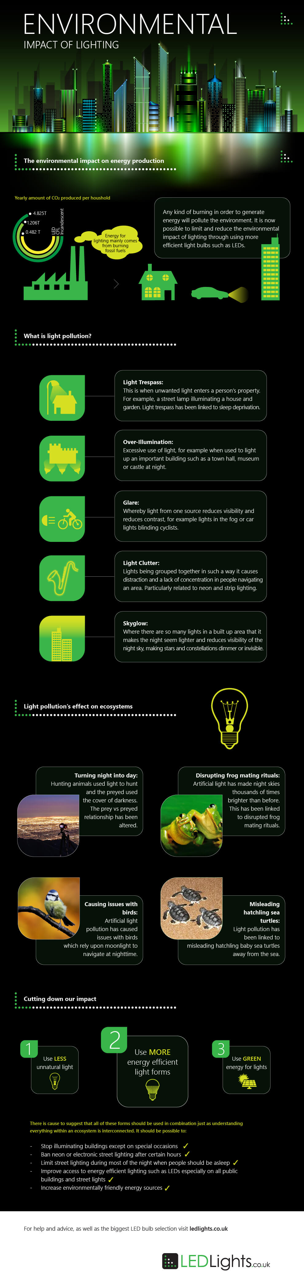 2016june13_Environmental-Impact-LEDs-Infographic